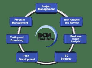 New BCM Planning Methodology