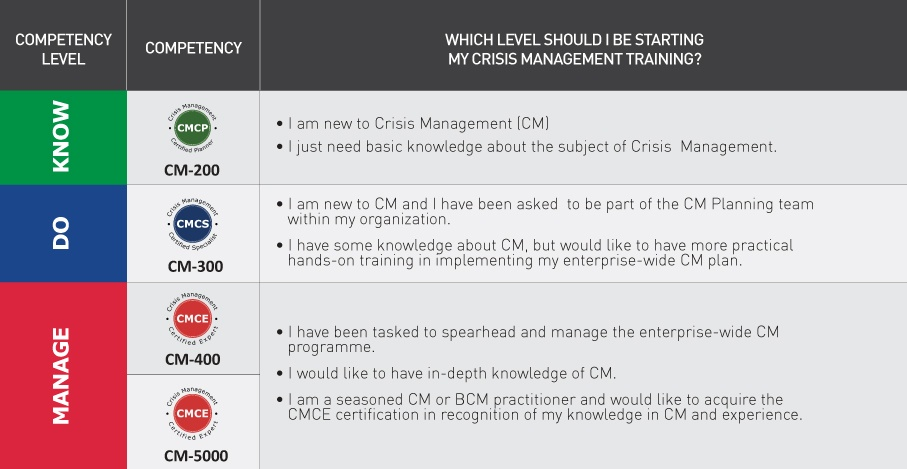 CM-Know-Do-Manage-Diagram