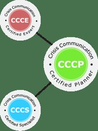 CCCP-CCCS-CCCE_Cert